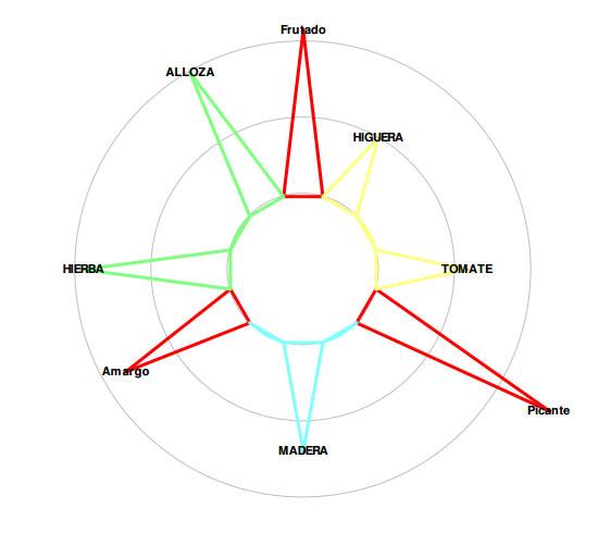 Señoríos de Relleu - Aceite de Oliva Vírgen extra - Estrella Sensorial Medium Coupage
