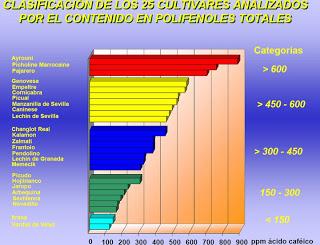 Clasificación de los 25 cultivares analizados por el contenido en polifenoles totales . Classification of the 25 cultivars analyzed by the total polyphenol content