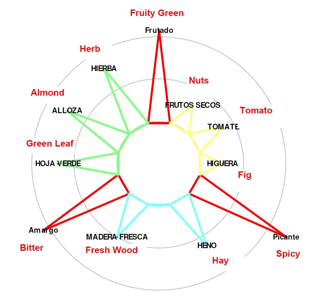 Señoríos de Relleu - Extra Virgin Olive Oil - Sensory Star Organic Coupage
